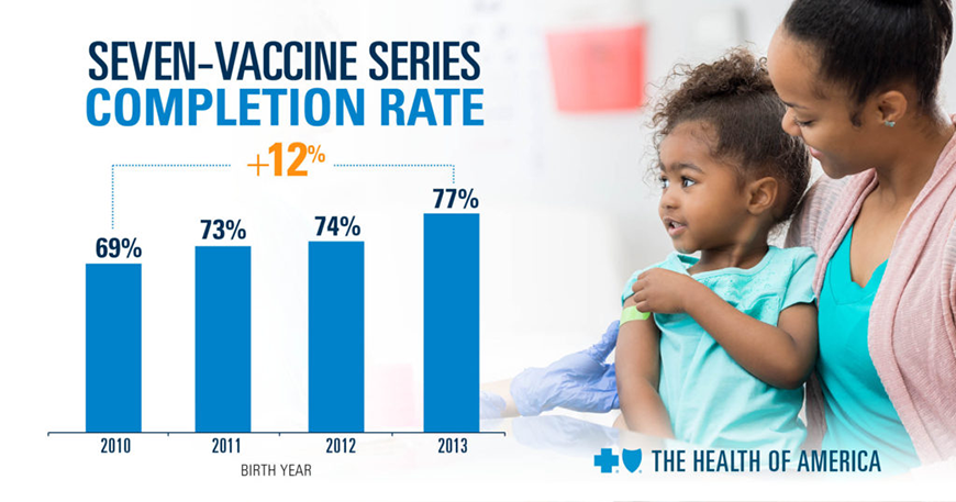 Childhood vaccination rates in the Philadelphia region were 85.4 percent among Blue Cross and Blue Shield (BCBS) young commercially insured members from 2010 through 2016.