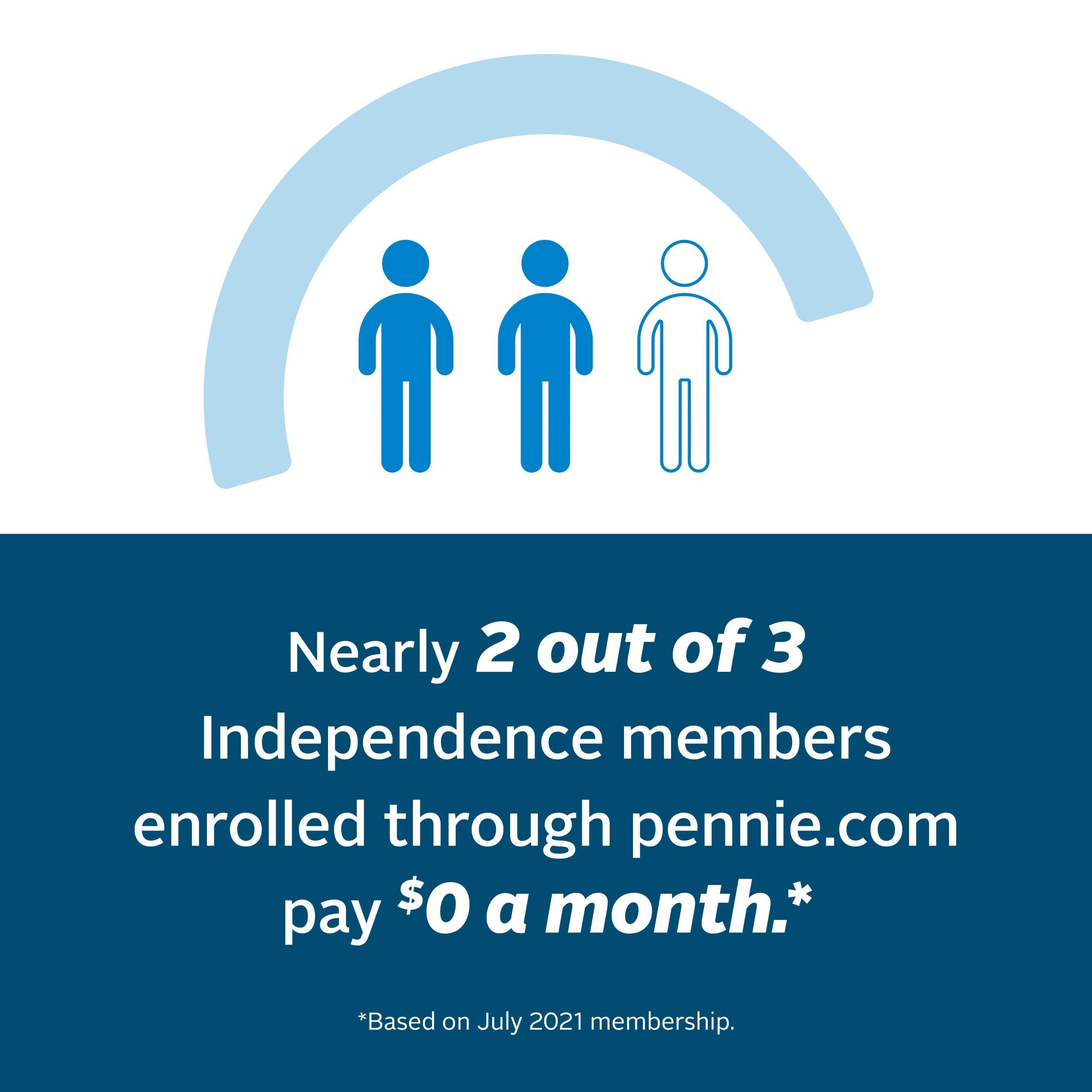Pennie.com stat